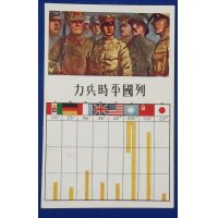 1930's Postcard Military Strength Comparison between World Powers